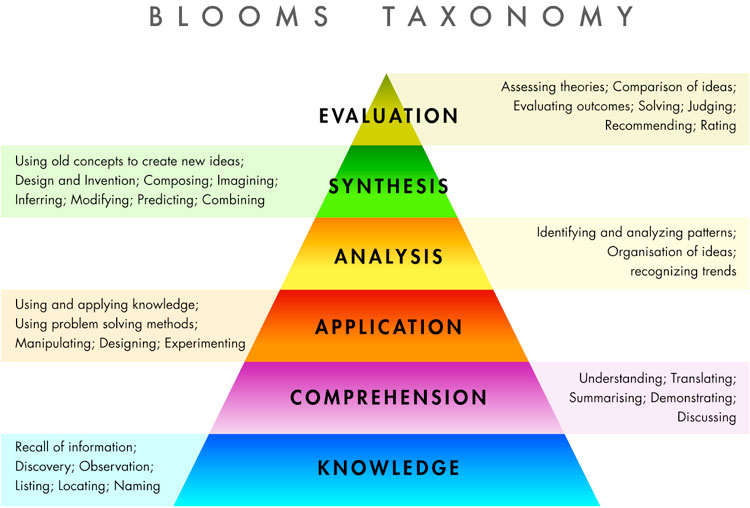 blooms_taxonomy