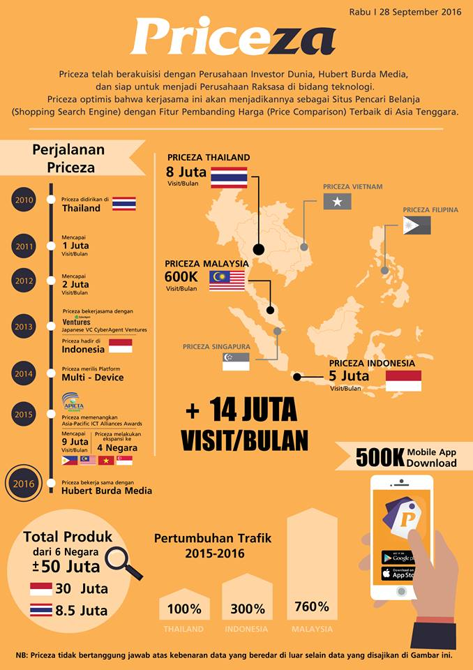 sites-comparison-priceza Perkembangan Online Shop dan Belanja Online di Indonesia  wallpaper