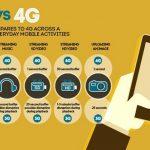Cara Mengubah Paket Data 3G Ke 4G Telkomsel Tanpa Perlu Ganti Nomor